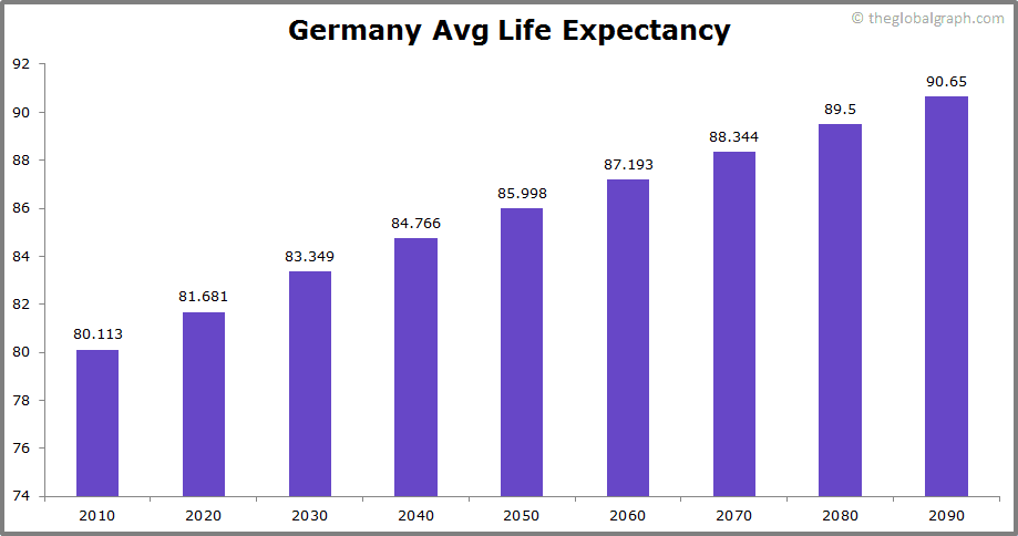Image result for germany life expectancy 2020